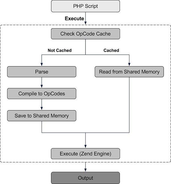 آموزش نصب Zend OpCache در دایرکت ادمین