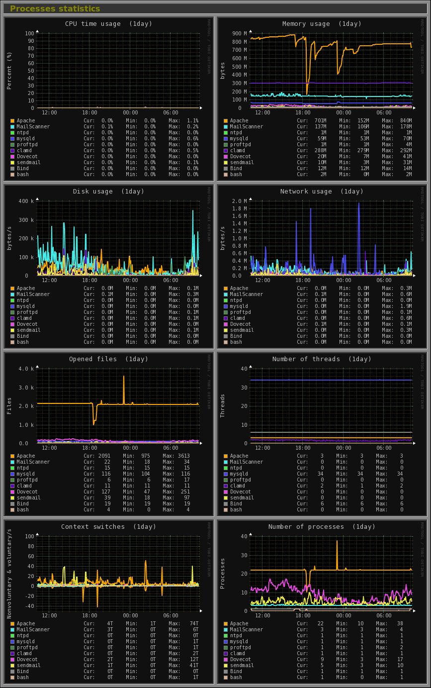 آموزش نصب monitorix