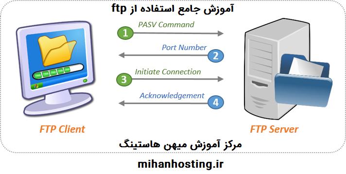 آموزش جامع پروتکل FTP